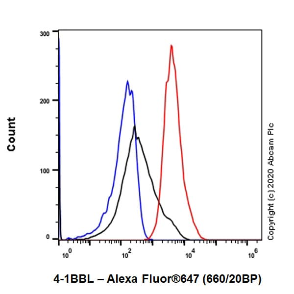 Flow Cytometry - Anti-4-1BBL antibody [EPR21995-147] (ab254385)