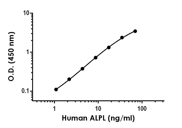 Example of human ALPL standard curve in 1X Cell Extraction Buffer PTR.