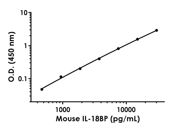 Example of mouse IL-18BP standard curve in Sample Diluent NS.