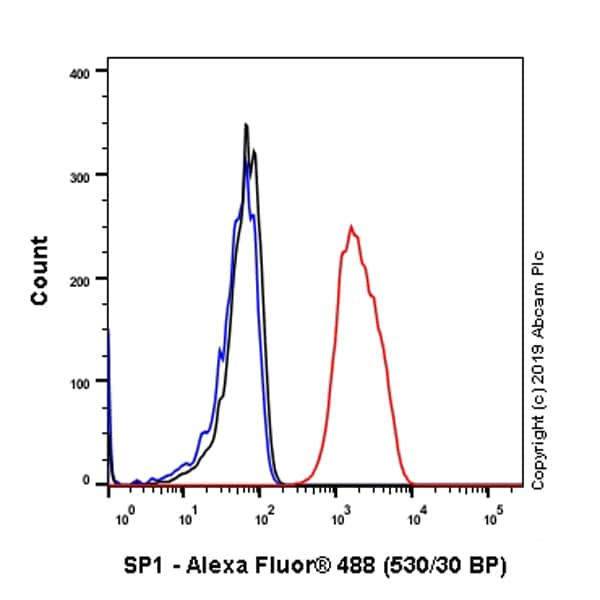 Flow Cytometry (Intracellular) - Anti-SP1 antibody [EPR22648-50] - BSA and Azide free (ab255289)