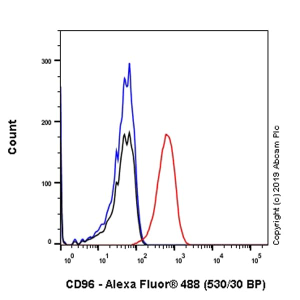 Flow Cytometry - Anti-CD96 antibody [EPR22120-174] - BSA and Azide free (ab255696)