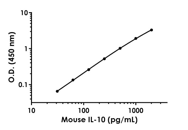 Example of mouse IL-10 standard curve in Sample Diluent 75BS + Enhancer.