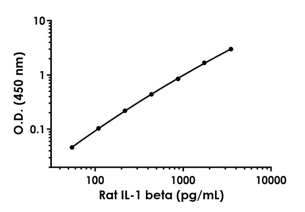 Example of rat IL-1 beta standard curve in Sample Diluent 75BP.