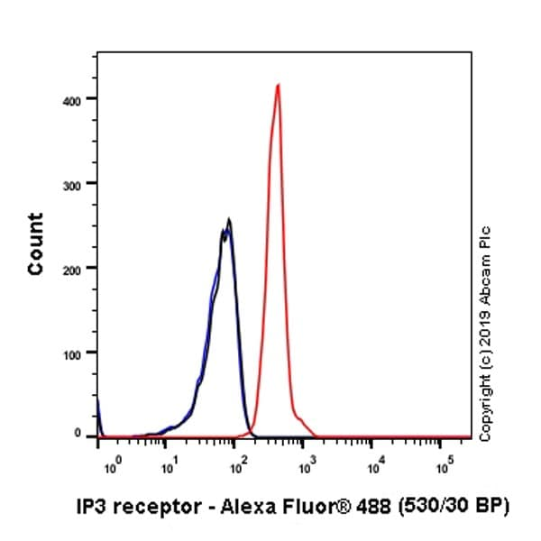 Flow Cytometry - Anti-IP3 receptor antibody [L24/18] - BSA and Azide free (ab255762)