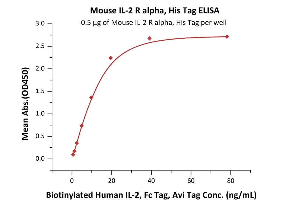 Functional Studies - Recombinant mouse IL-2 Receptor alpha protein (Active) (ab255798)