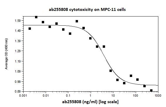 Functional Studies - Recombinant human Inhibin beta A protein (Active) (ab255808)