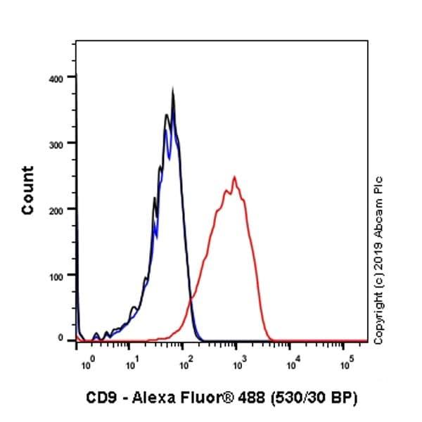 Flow Cytometry - Anti-CD9 antibody [P1/33/2] - BSA and Azide free (ab255932)