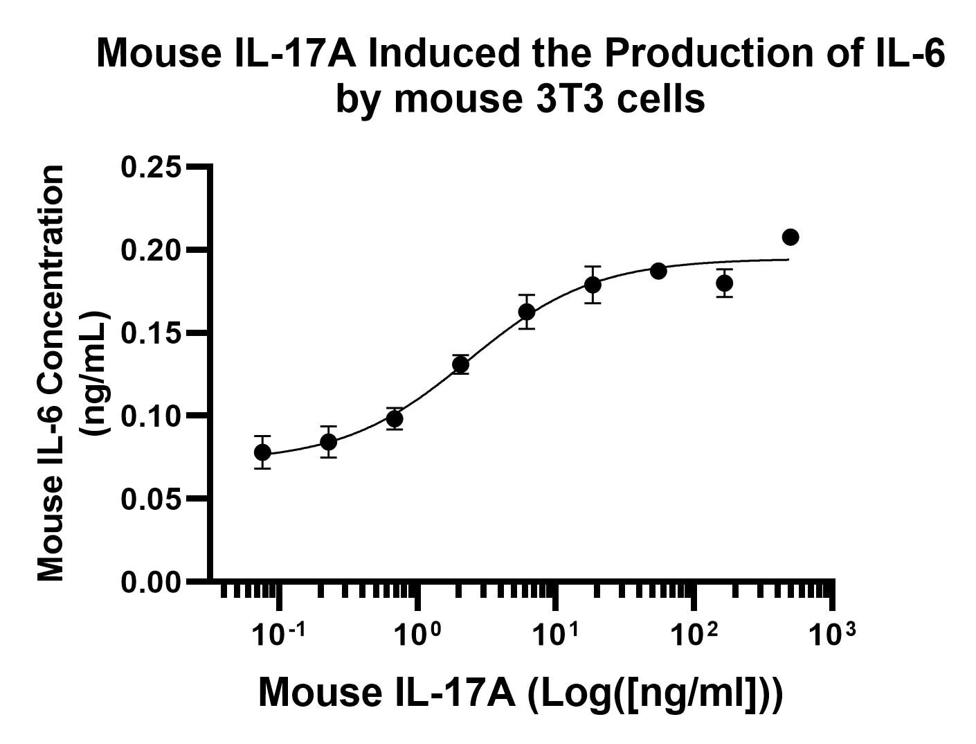 Functional Studies - Recombinant mouse IL-17A protein (Active) (ab256042)