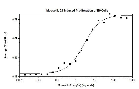 Functional Studies - Recombinant mouse IL-21 protein (Active) (ab256054)