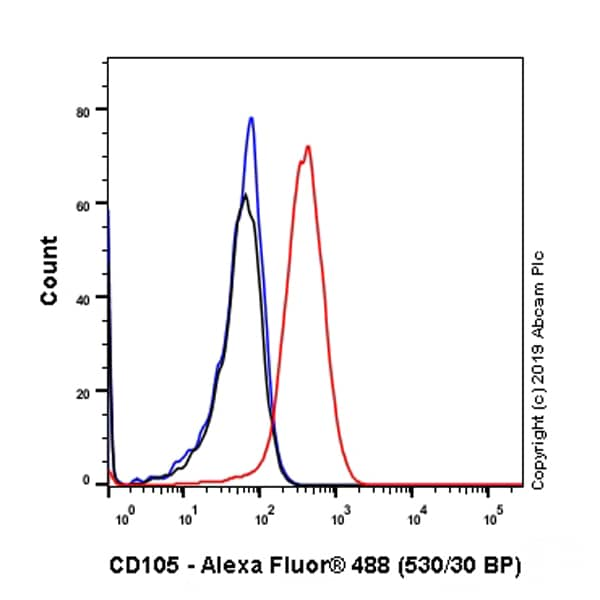 Flow Cytometry - Anti-CD105 antibody [EPR22811-18] - BSA and Azide free (ab256146)