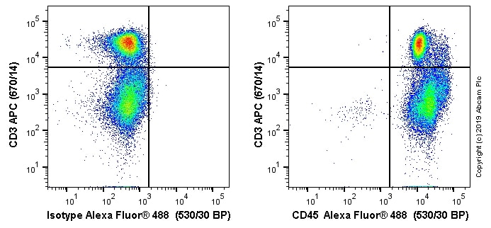 Flow Cytometry - Anti-CD45 antibody [MRC OX-1] (Alexa Fluor® 488) (ab256254)