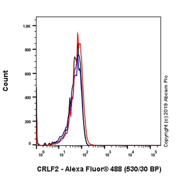 Flow Cytometry - Anti-CRLF2 antibody [EPR22478-133] - BSA and Azide free (ab256305)