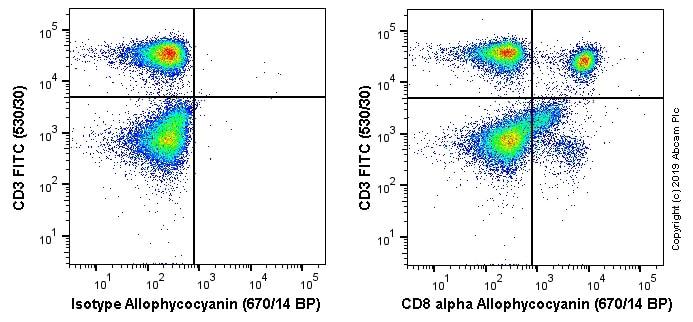 Flow Cytometry - APC Anti-CD8 alpha antibody [OX-8] (ab256309)