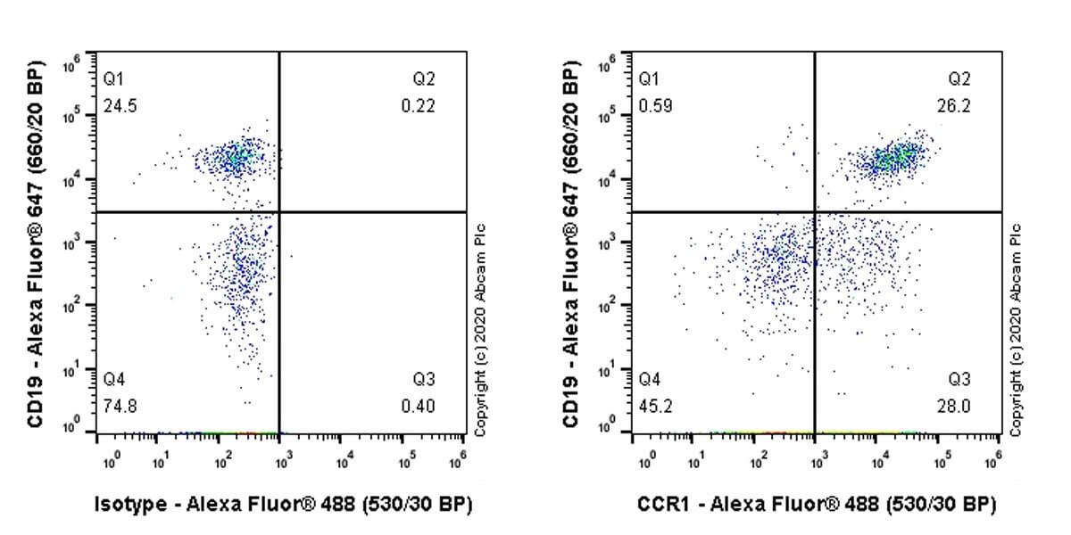 Flow Cytometry - Anti-CD35 antibody [7G9] - BSA and Azide free (ab256310)
