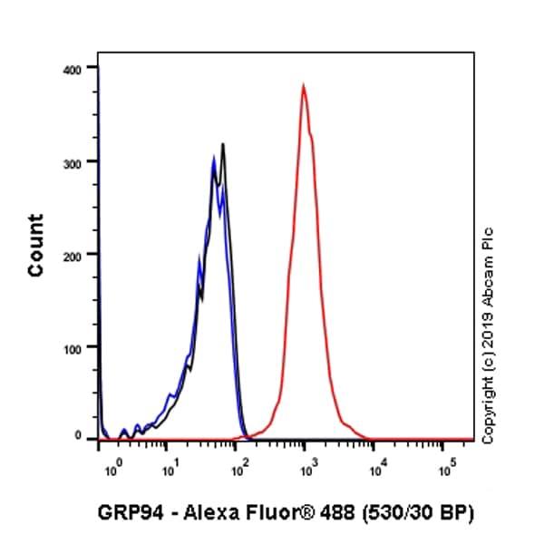 Flow Cytometry - Anti-GRP94 antibody [EPR22847-50] - BSA and Azide free (ab256312)