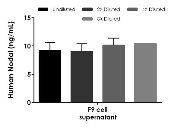 Interpolated concentrations of native Nodal in mouse cell culture supernatant samples.