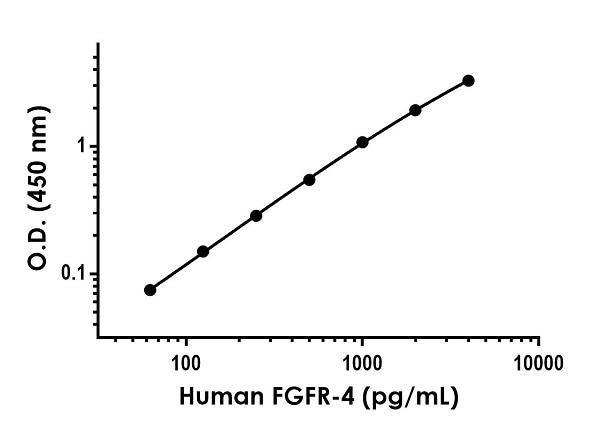 Example of human FGFR-4 standard curve in Sample Diluent NS.