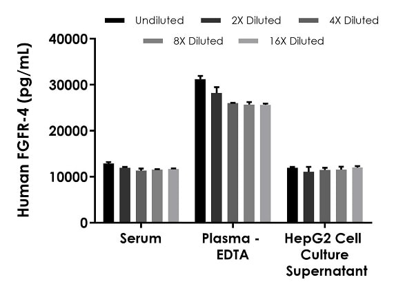 Interpolated concentrations of native FGFR-4 in human serum, plasma and cell culture supernatant samples.