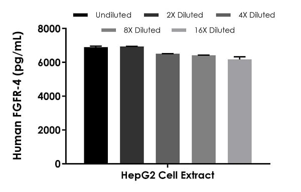 Interpolated concentrations of native FGFR-4 in 250 µg/mL HepG2 cell extract.