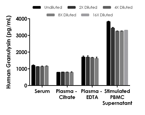 Interpolated concentrations of native Granulysin in human serum, plasma and cell culture supernatant samples.