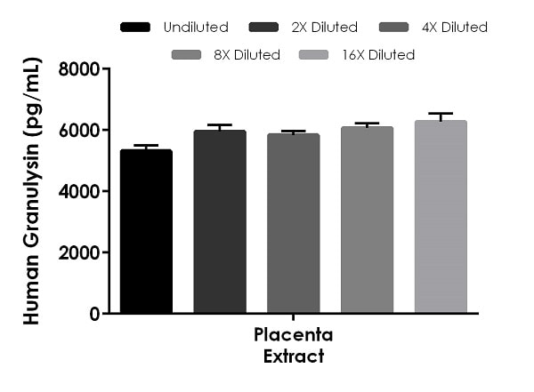 Interpolated concentrations of native Granulysin in human placenta extract based on a 250 µg/mL extract load.
