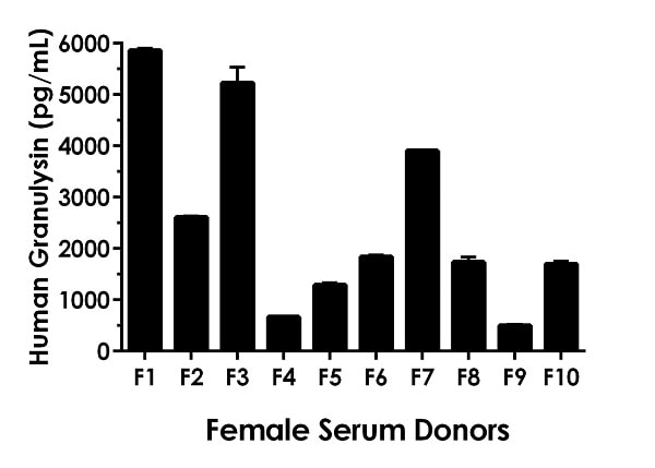 50% Serum from ten individual healthy human female donors was measured in duplicate.