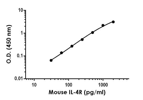 Example of mouse IL4R standard curve in Sample Diluent NS.