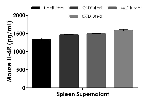 Interpolated concentrations of native IL4R in mouse tissue culture supernatant samples.