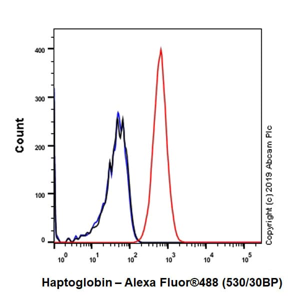 Flow Cytometry (Intracellular) - Anti-Haptoglobin antibody [EPR22856-212] (ab256454)
