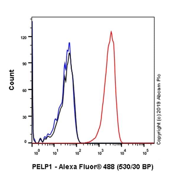 Flow Cytometry - Anti-PELP1 antibody [EPR22864-62] (ab256488)