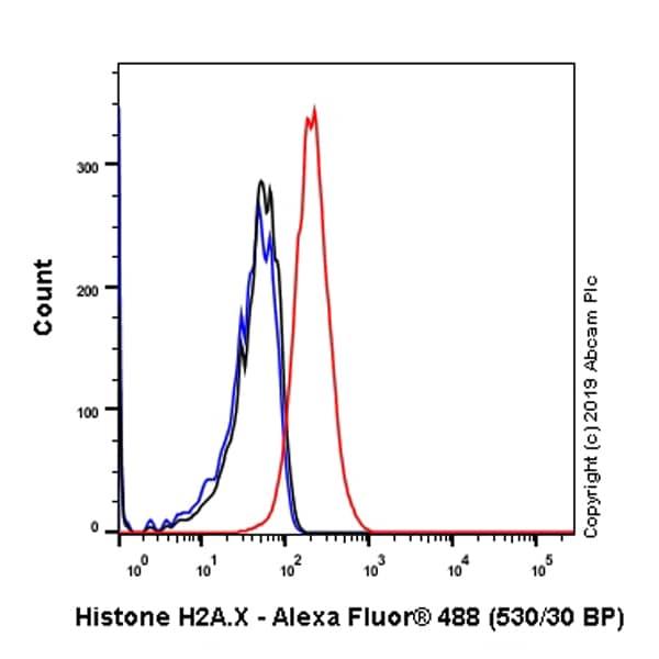Flow Cytometry - Anti-Histone H2A.X antibody [EPR22820-23] - ChIP Grade – BSA and Azide free (ab256544)