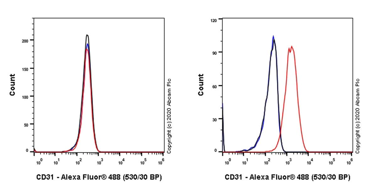 Flow Cytometry - Anti-CD31 antibody [13.3] - BSA and Azide free (ab256573)