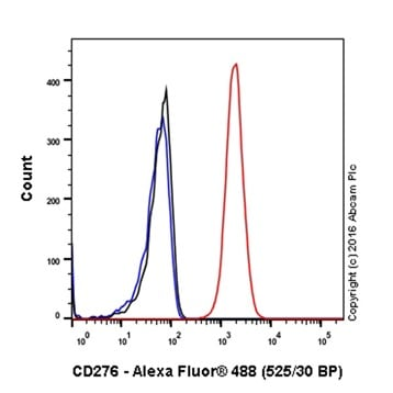 Flow Cytometry - Anti-CD276 antibody [EPNCIR122] - BSA and Azide free (ab256585)