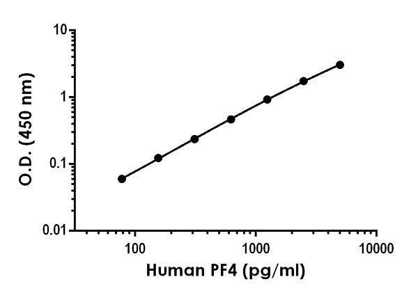 Representative Human PF4 (CXCL4) standard curve using sandwich ELISA method