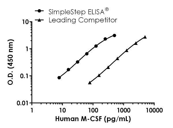 Sandwich ELISA - Human M-CSF Antibody Pair - BSA and Azide free (ab256655)