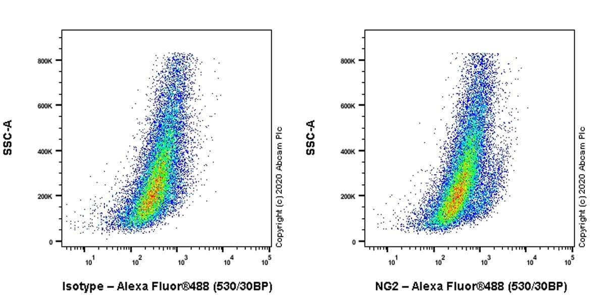 Flow Cytometry - Anti-NG2 antibody [EPR23752-147] (ab259324)