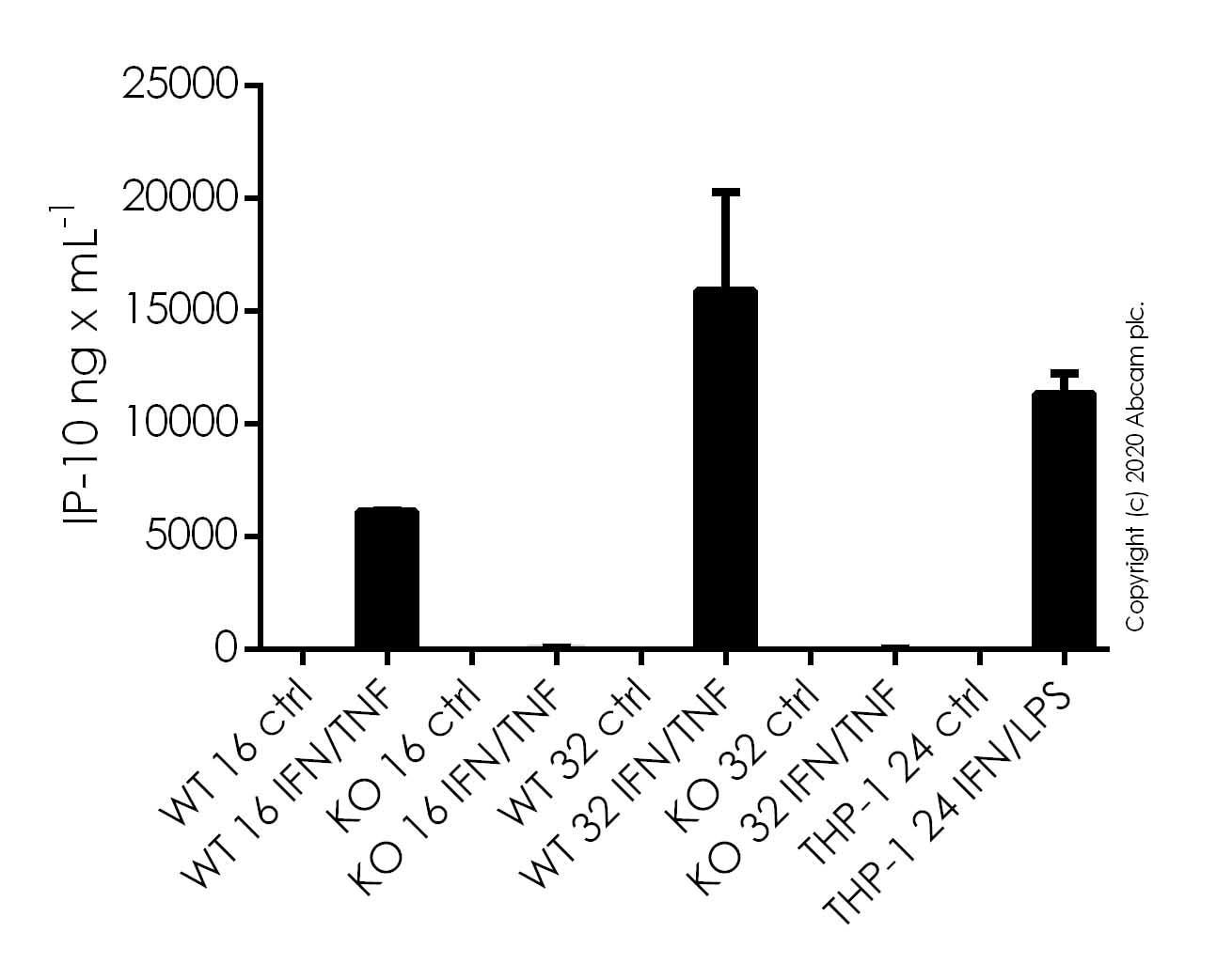 ELISA - Recombinant Human Interferon gamma protein (Active) (ab259377)