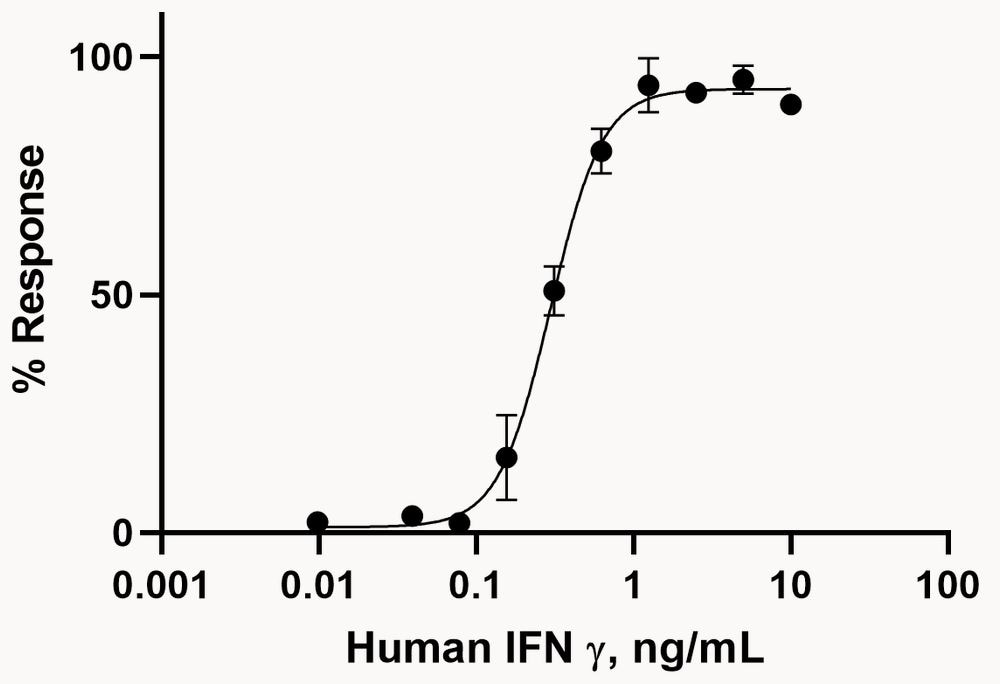 Functional Studies - Recombinant Human Interferon gamma protein (Active) (ab259377)