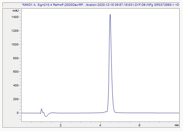 HPLC - Recombinant mouse Interferon gamma protein (Active) (ab259378)