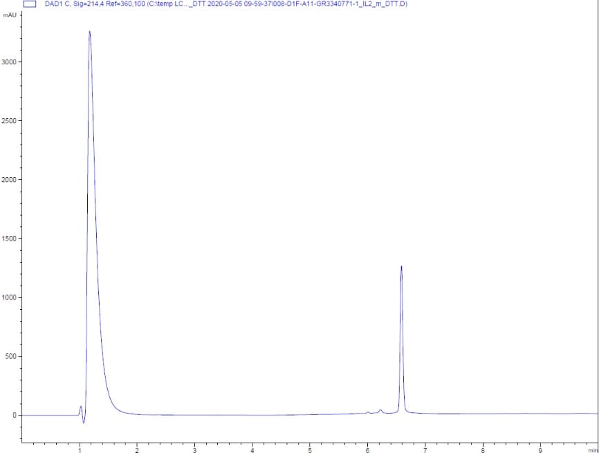 HPLC - Recombinant mouse IL-2 protein (Active) (ab259380)