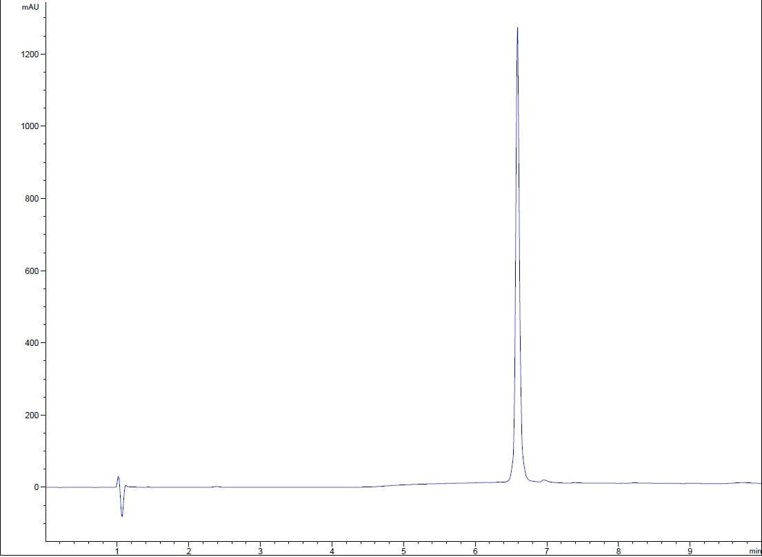 HPLC - Recombinant human IL-6 protein (Active) (ab259381)