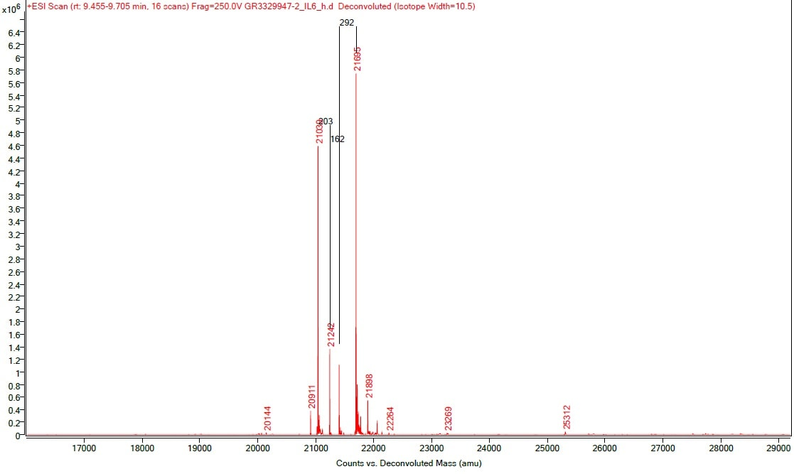 Mass Spectrometry - Recombinant human IL-6 protein (Active) (ab259381)
