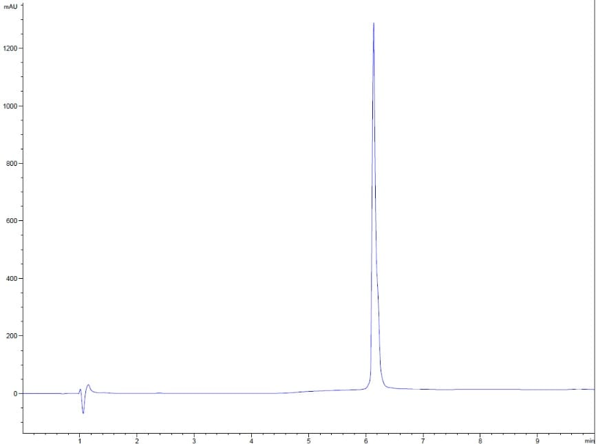 HPLC - Recombinant human IL-7 protein (Active) (ab259382)