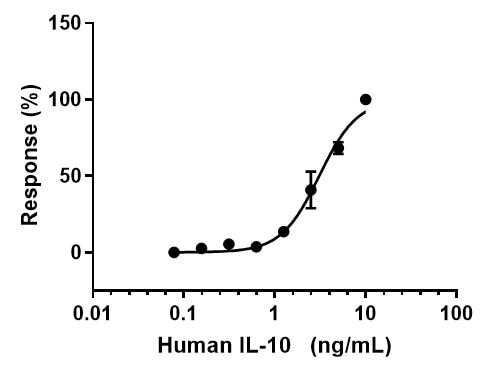Functional Studies - Recombinant human IL-10 protein (Active) (ab259402)