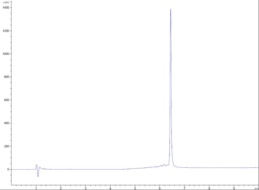 HPLC - Recombinant human IL-10 protein (Active) (ab259402)