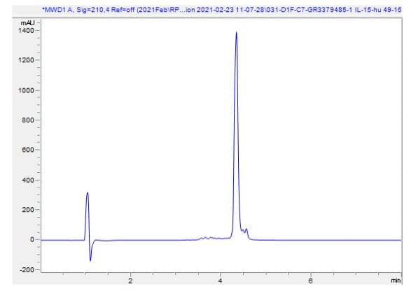 HPLC - Recombinant human IL-15 protein (Active) (ab259403)