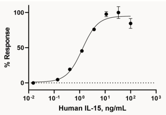 Functional Studies - Recombinant human IL-15 protein (Active) (ab259403)