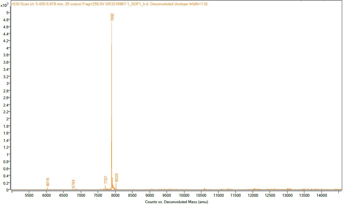 Mass Spectrometry - Recombinant human SDF1 protein (Active) (ab259416)