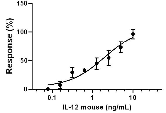 Functional Studies - Recombinant mouse IL-12 protein (Active) (ab259419)