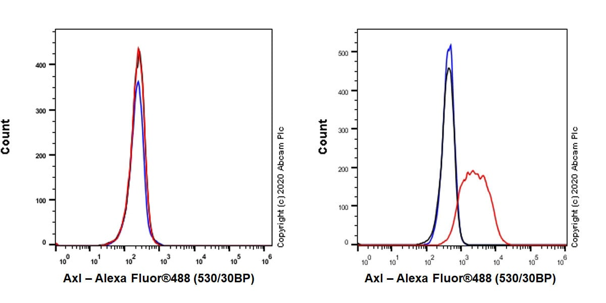 Flow Cytometry - Anti-Axl antibody [EPR23892-15] (ab259831)